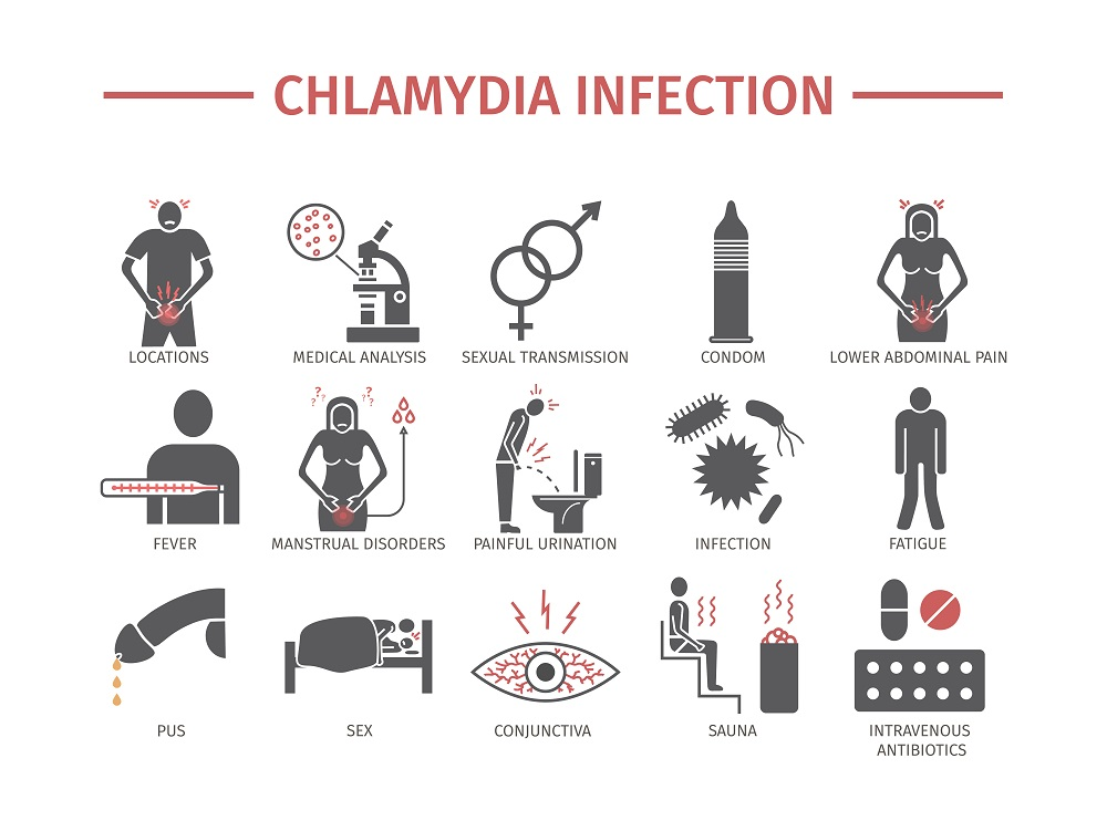 All the manifestations of chlamydia infections
