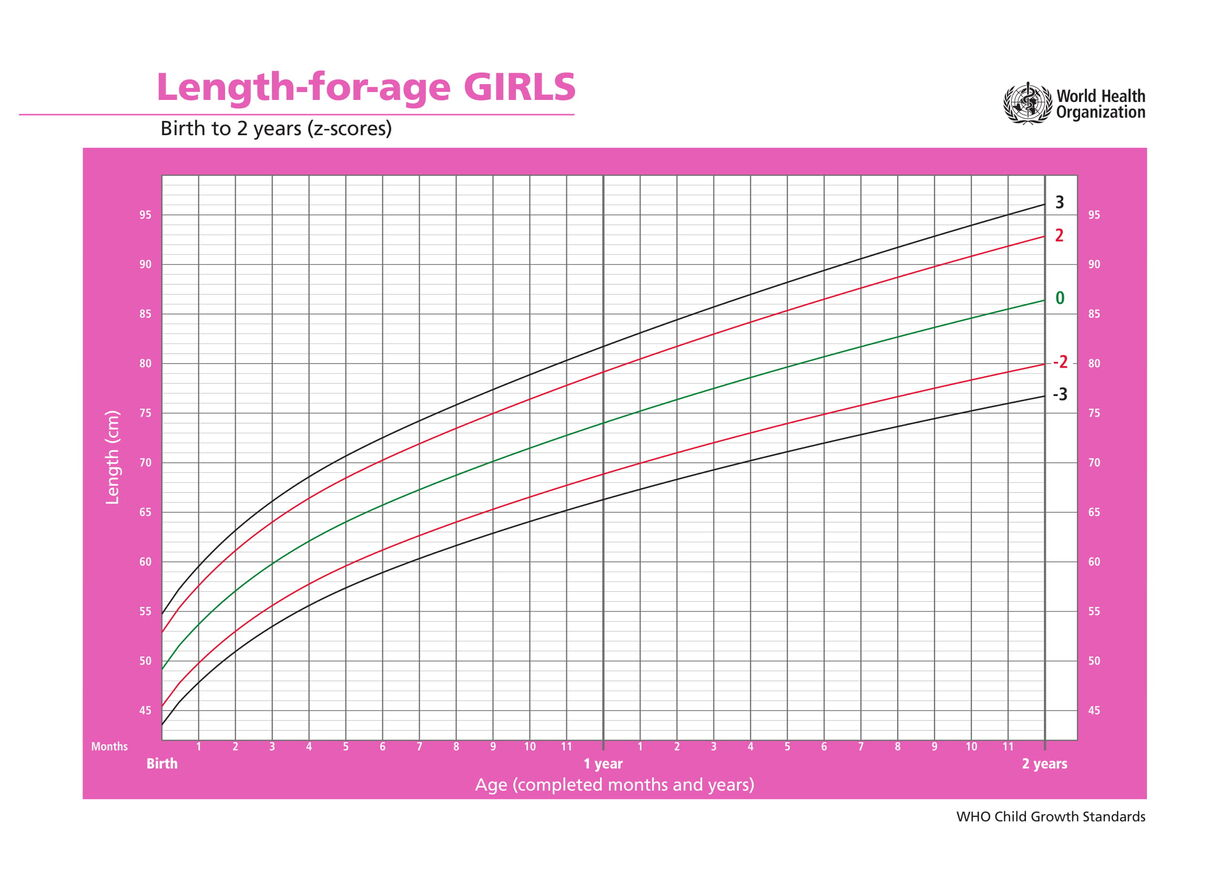 Growth Charts for Girls: From Babies to Teens