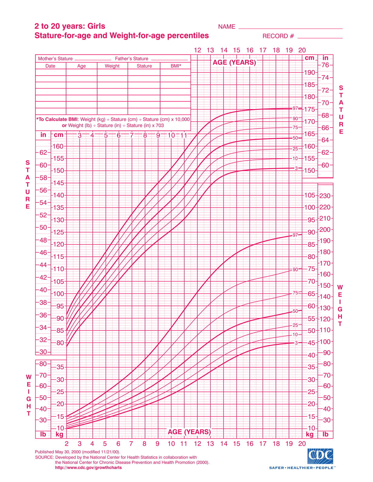 CDC growth chart for girls